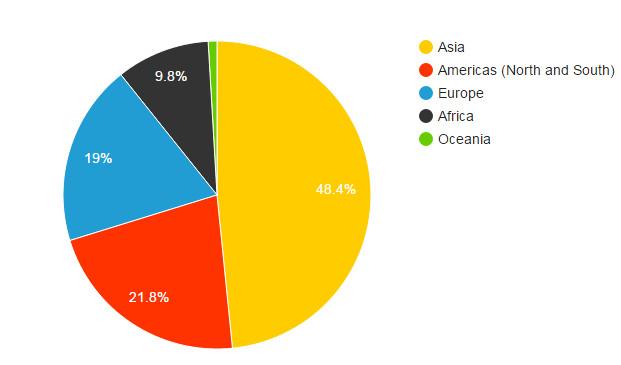 Uživatelé podle regionu